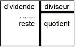 Définition des 4 termes
