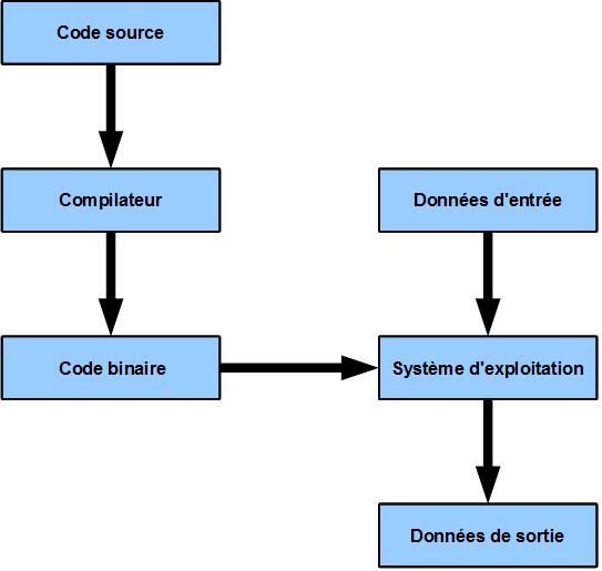 schéma de l'exécution d'un programme en langage compilé